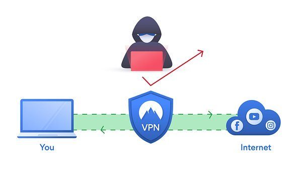 Anon VPN Review 2020