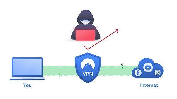 Anon VPN Review 2020 - Post Thumbnail
